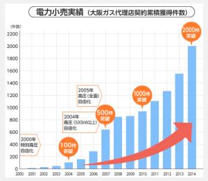 大阪ガス電力小売販売実績