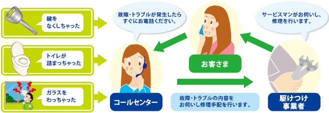 東京ガス「くらしの安心サービス」