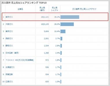東京ガス1位 ガス業界の売上高ランキング