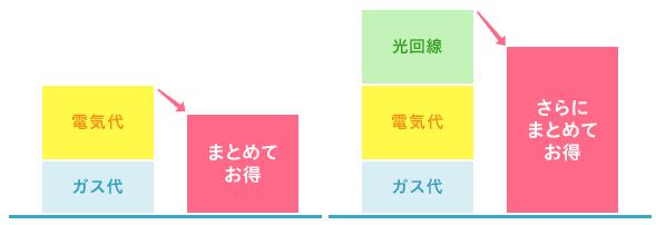 東京ガス 電気とガスと光回線のセット割