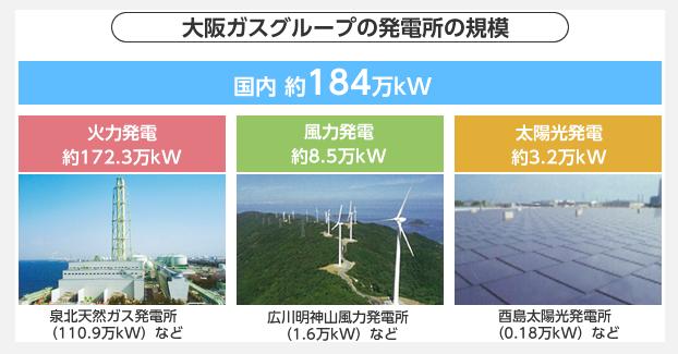 大阪ガスグループの発電所一覧