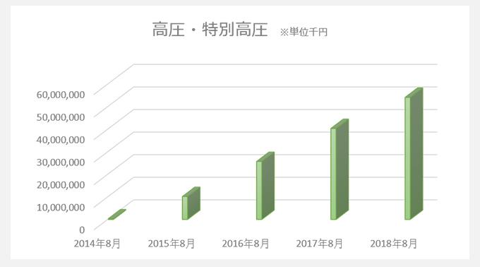 日本アルファ電力の事業推移