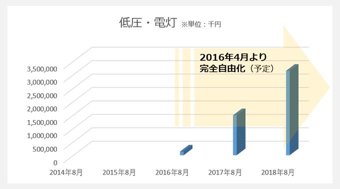 日本アルファ電力の家庭向け電力事業推移