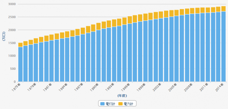 東京電力の契約者数の推移