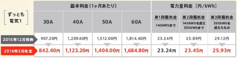 東京ガス「ずっとも電気1」料金プラン