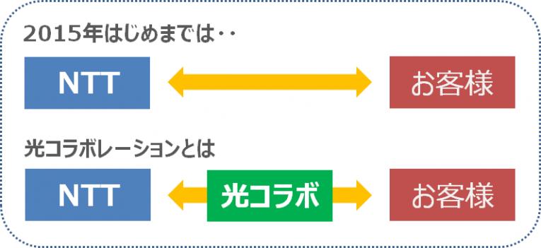 フレッツ光コラボレーションの仕組み