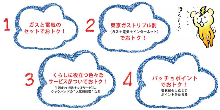 東京ガスの料金プラン「ずっともプラン」