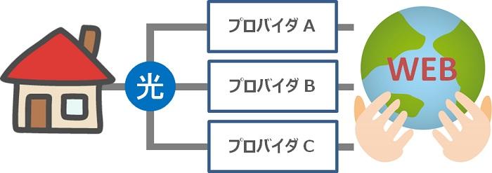 インターネット回線接続の仕組み