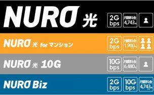 最速2ギガのNURO光はおすすめ?ネットの評判は五分五分かも