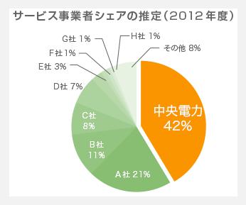 中央電力エナジーマンション一括受電サービスのシェア率