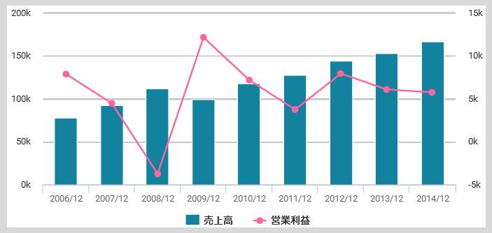 静岡ガスの業績推移