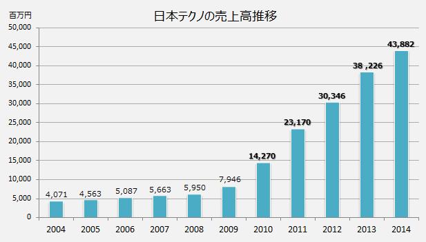 新電力「日本テクノ」の売上高推移