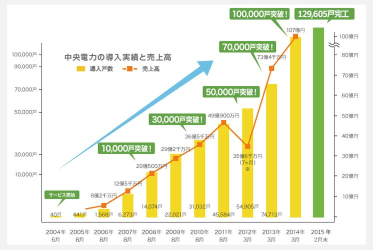 中央電力エナジーの業績推移