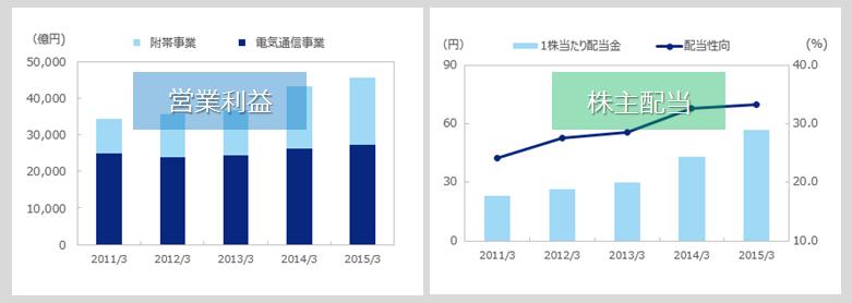 KDDIの2015年営業利益・株主配当