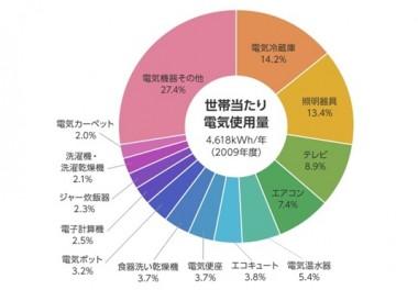2009年の家電別、消費電力の割合