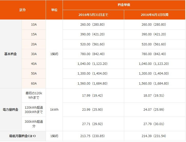auでんき料金単価表(でんきMプラン)