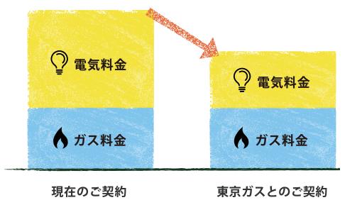 東京ガスの電気とガスのセット割