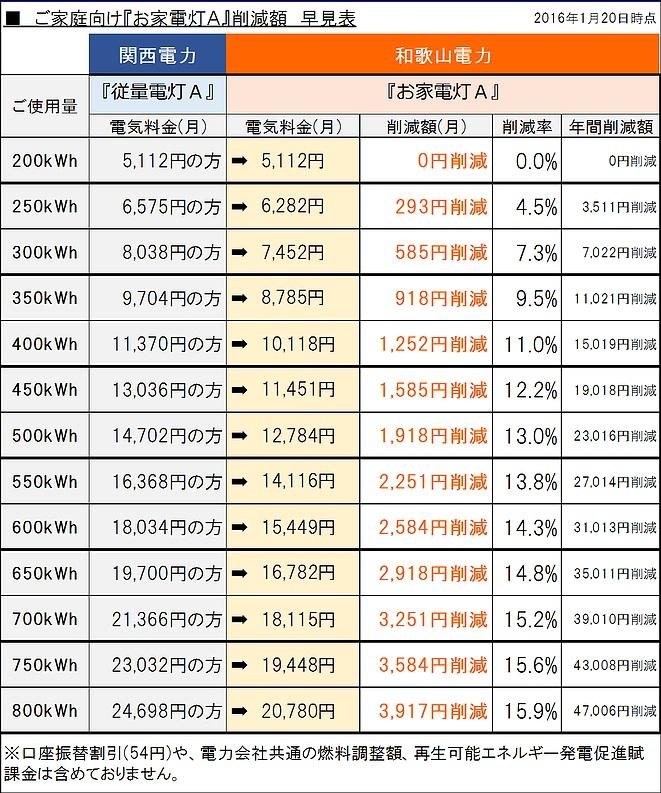 和歌山電力の料金シュミレーション