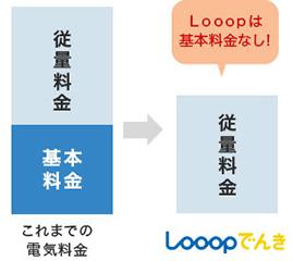 Looopでんきの基本料金0円