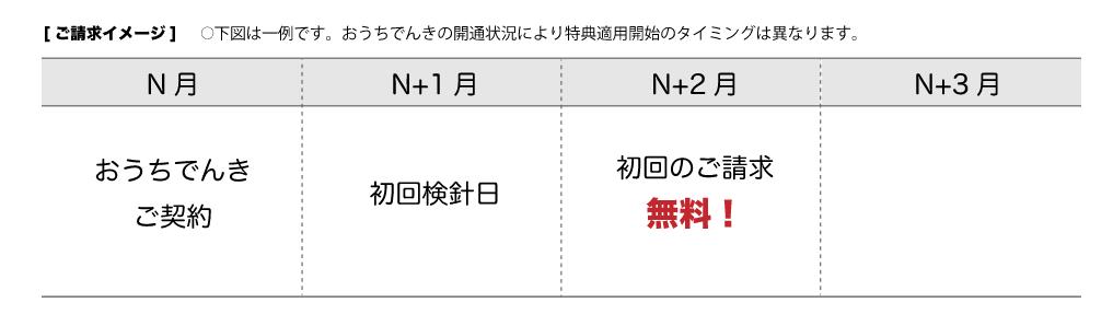 初月0円の請求月