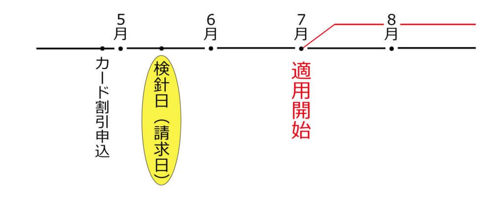 時系列の図
