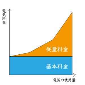 電気の使用量と料金の相関図