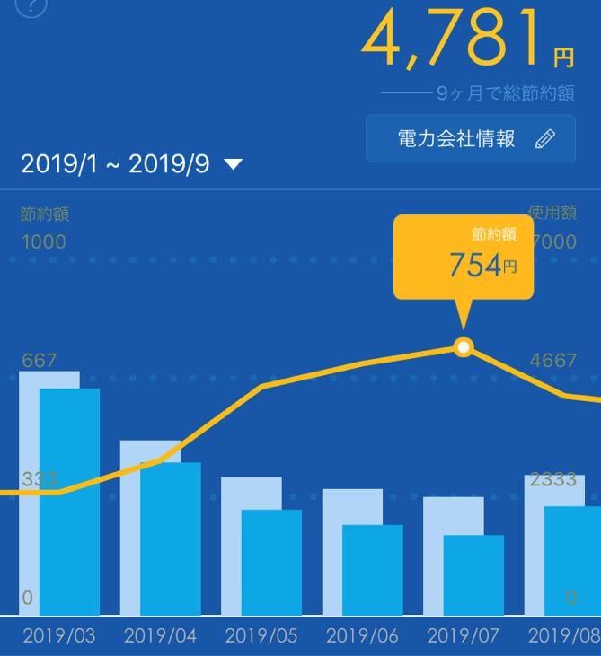 Looopでんきと乗り換え前の電力会社(東京電力)との差額