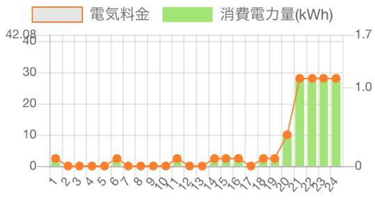 一日の電気使用量のグラフの画像