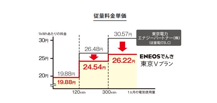 ENEOSでんき料金単価のグラフ