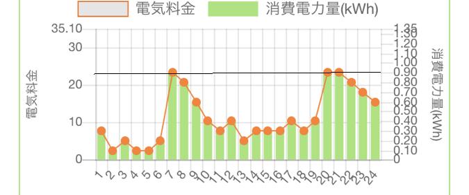 電気の使用状況のグラフ