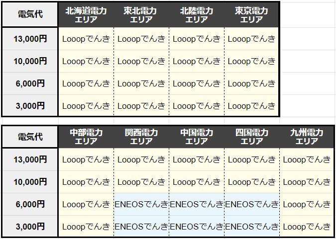looopでんきとENEOSでんきのエリアごとの料金比較