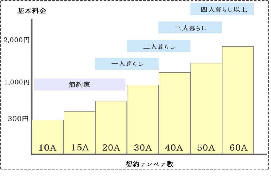 契約アンペア数の平均値