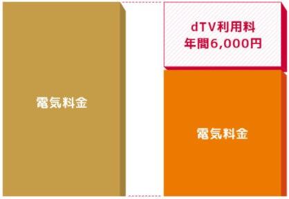 セレクトのdTVコースのイメージ図