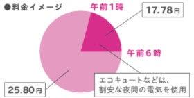オール電化の料金プランのイメージ図