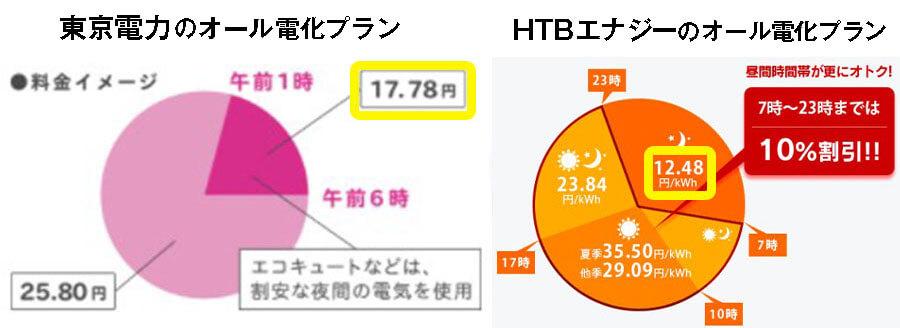 東京電力とHTBエナジ-のオール電化プランの比較
