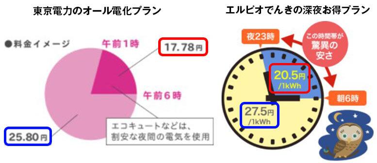 東京電力とエルピオでんきの比較