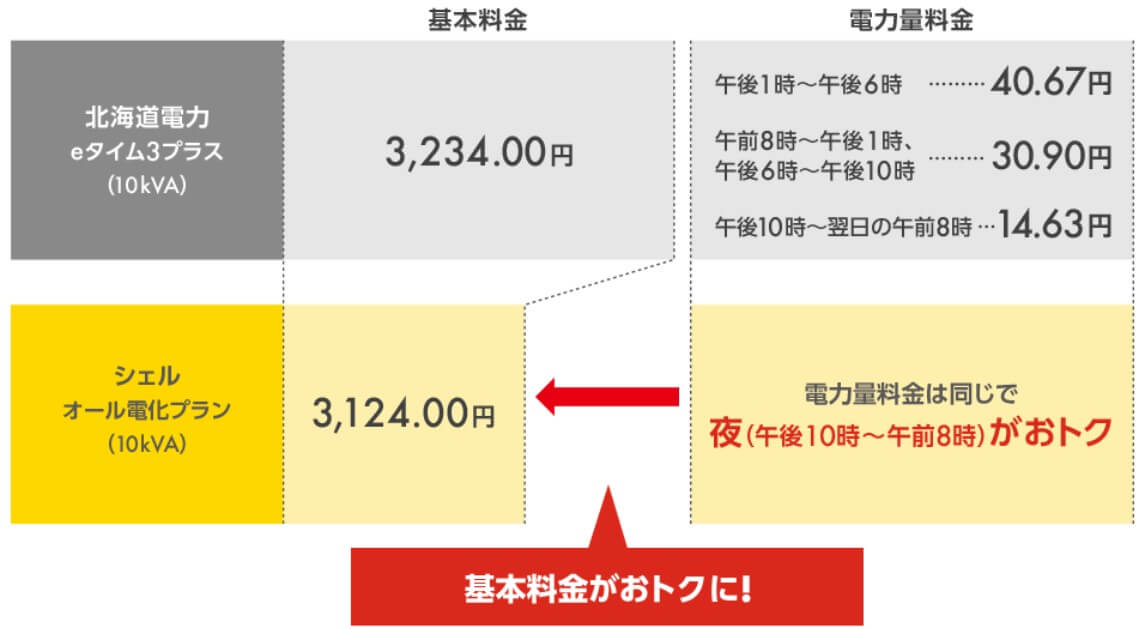 北海道電力エリアのオール電化プラン