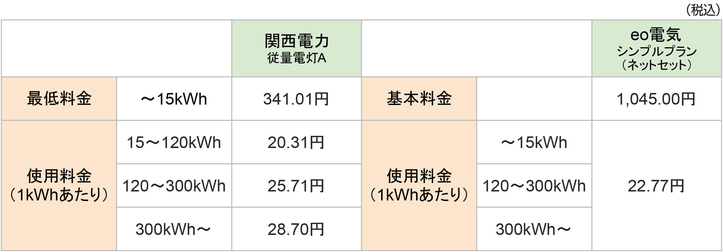 eo電気と関西電力の料金プラン